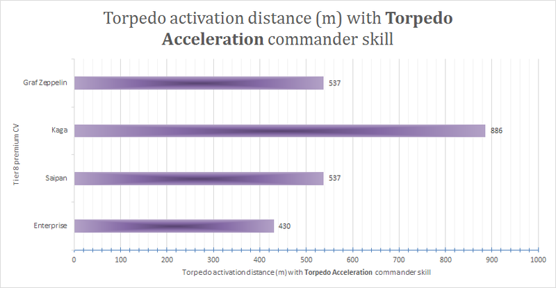 1767506977_Torpedoactivationdistance(m)withTorpedoAccelerationcommanderskill.thumb.png.15298d25f8079ce9da36e3d0d8cf4908.png
