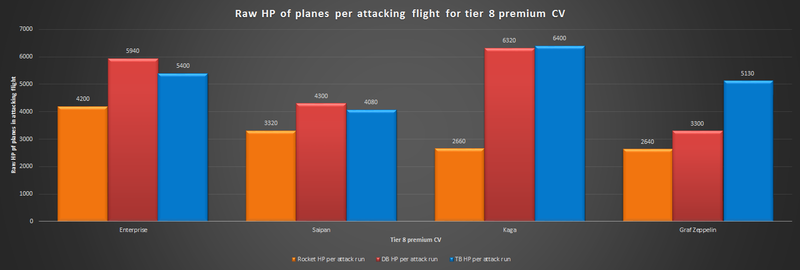 Figure 2: Raw HP of planes per attacking flight