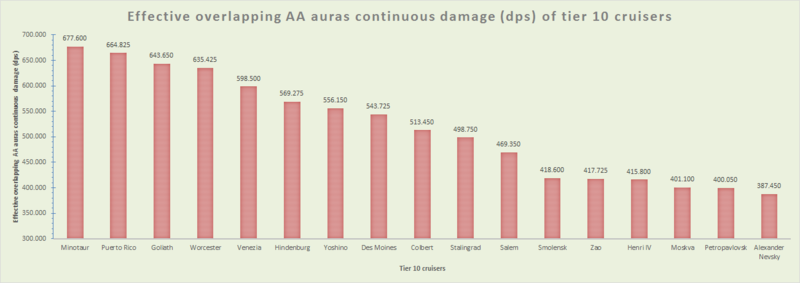 1396938589_EffectiveoverlappingAAaurascontinuousdamage(dps)oftier10cruisers.thumb.png.aaa7ee56ee7d705b53ca49ed174fd5a9.png
